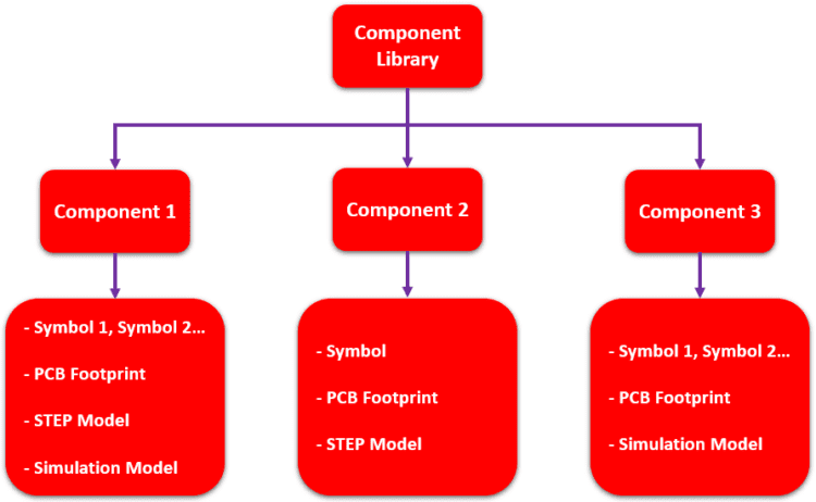 PCB component footprint library structure