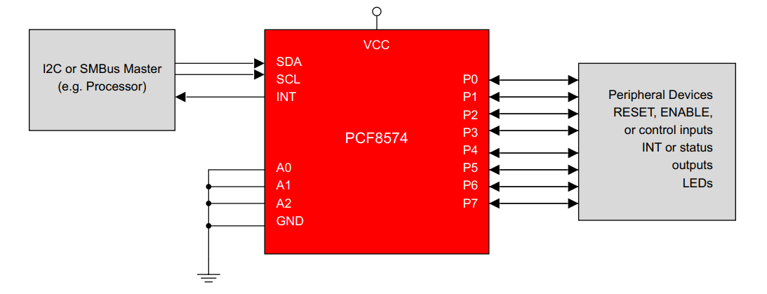 I2C bus and PCF8574