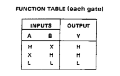 Logic gate function table from the SN74LS32N datasheet.