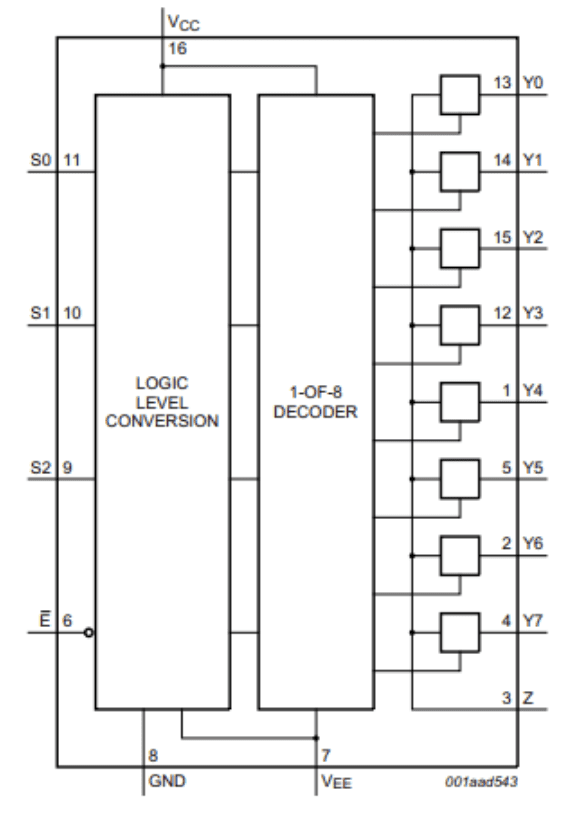 Functional diagram from the 74HC4051 datasheet.