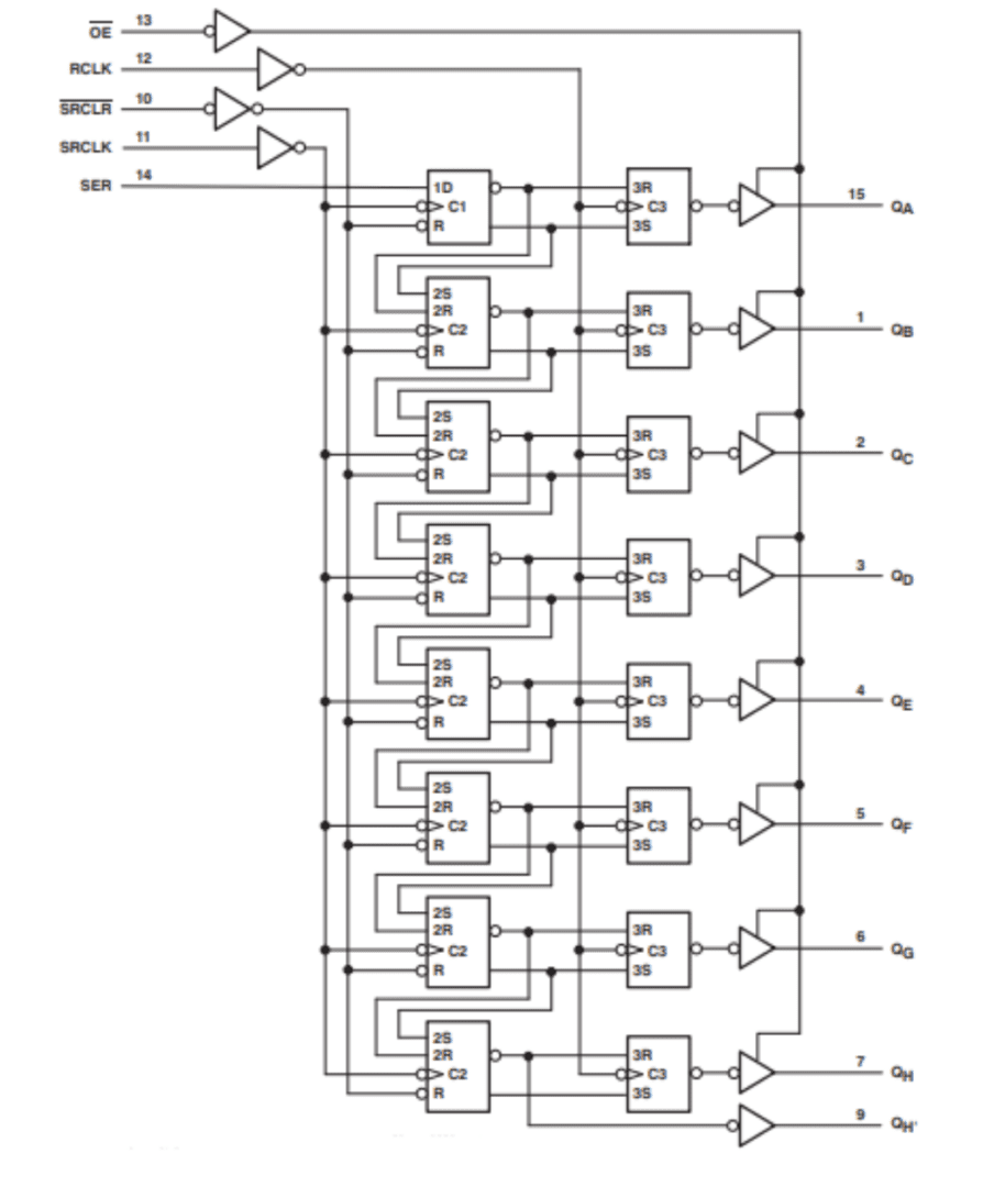 The logic diagram for the SN74HC595 from its datasheet.