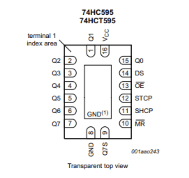 Pin configuration of the 74HC595 from its datasheet.