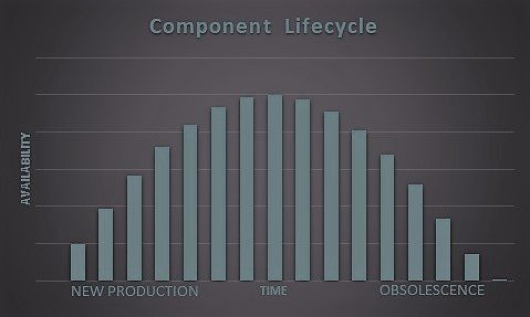 Product availability cycle for electronic components