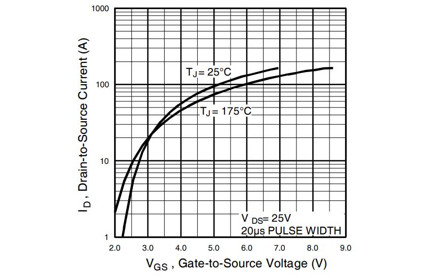 IRLZ44N drain current