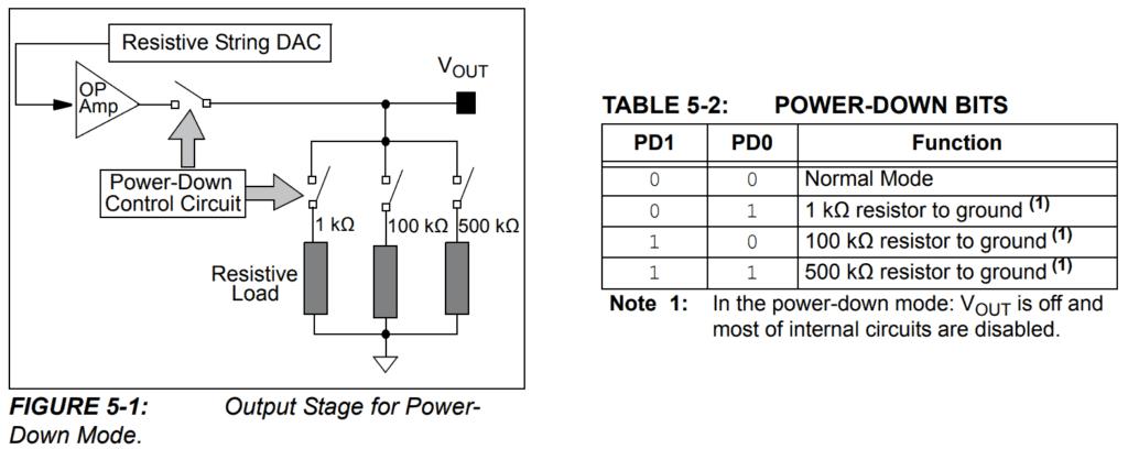 Control circuit implementation