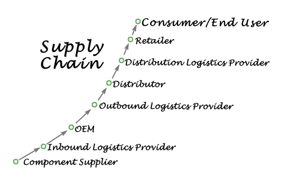 Typical supply chain for electronic components