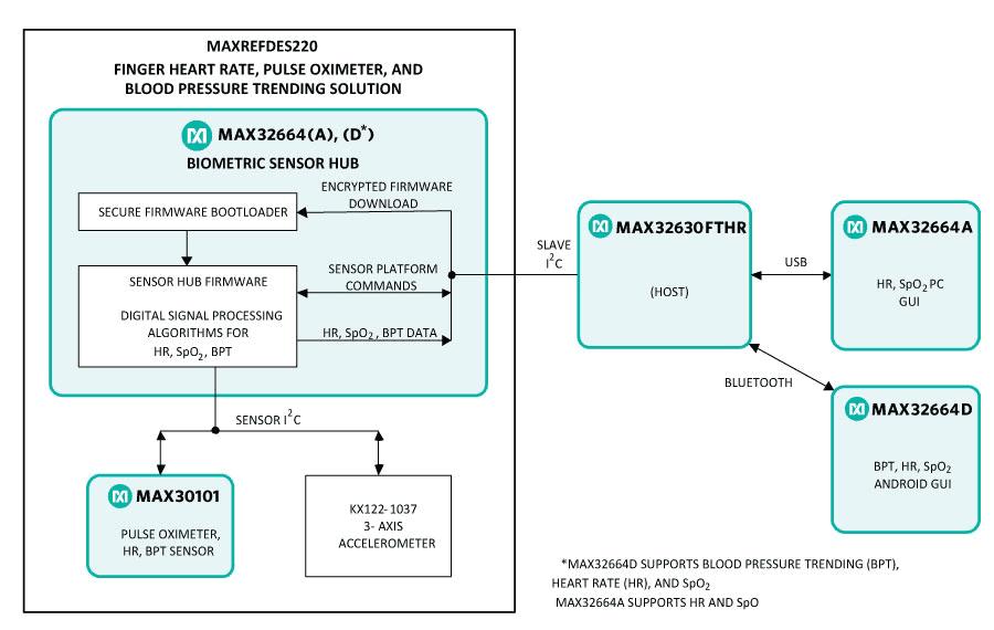 MAXREFDES220 block diagram