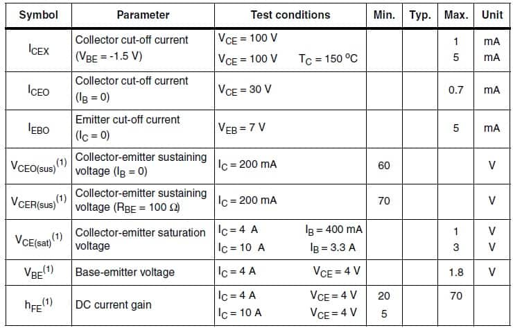 Electrical parameters for the TIP3055
