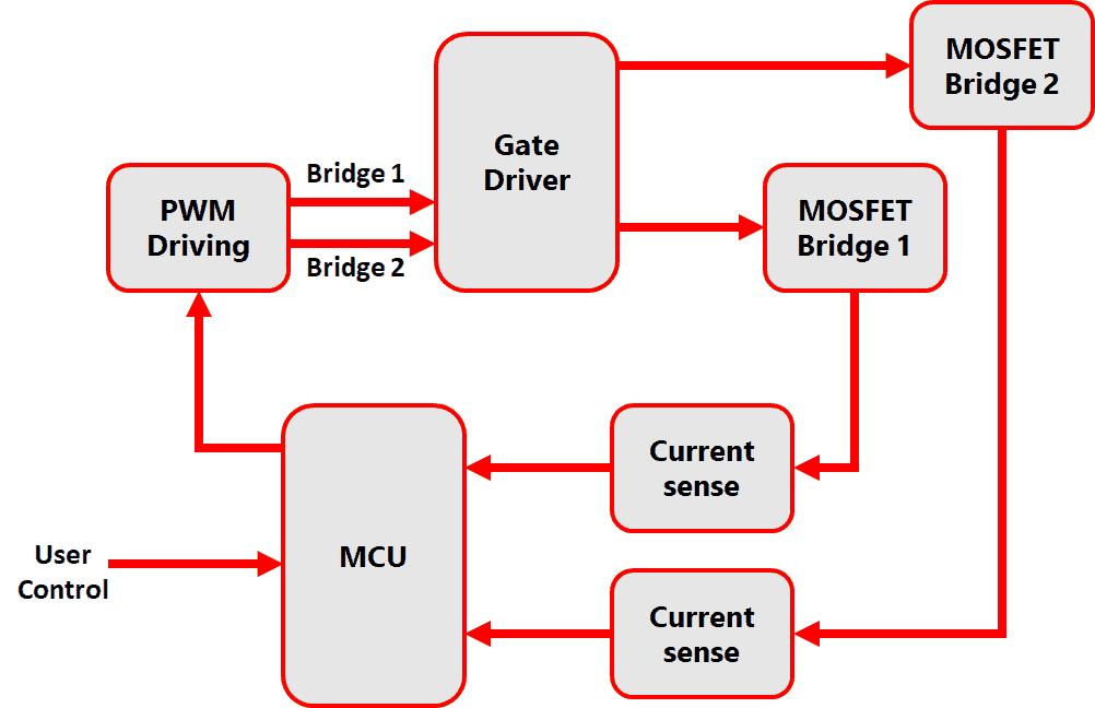 Dual full-bridge MOSFET driver topology