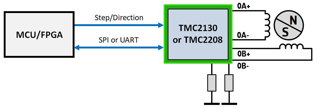 Tmc2208 Vs Tmc2130