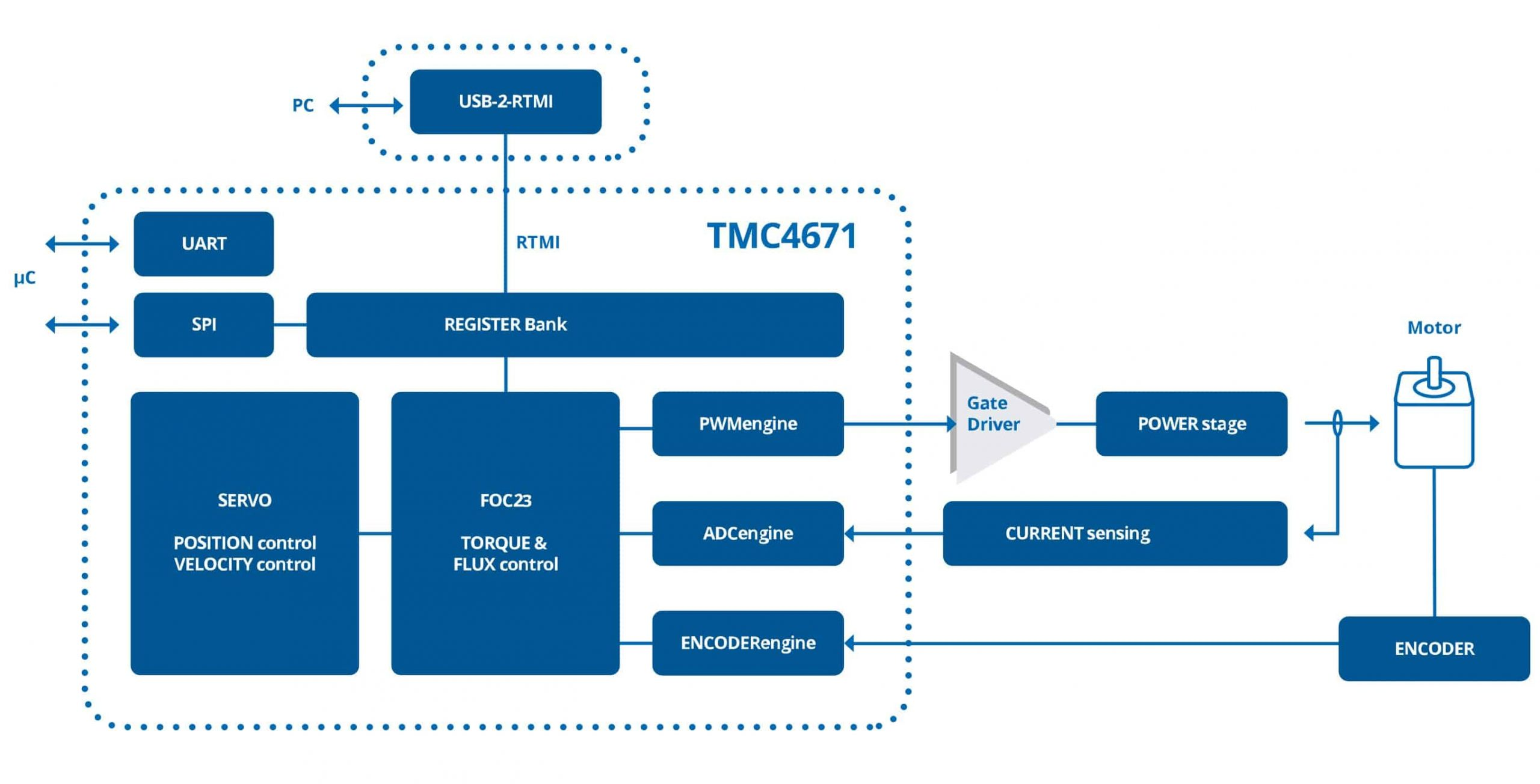 Block diagram of the TMC4671
