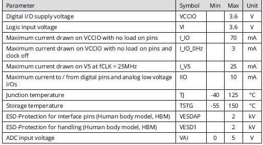 Max parameters for TMC4671