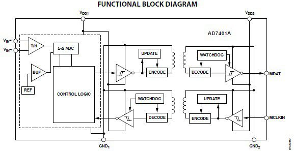 Internal functions of the AD7401AYRWZ