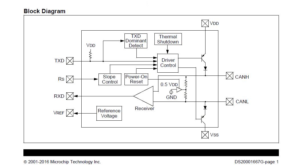 Block diagram of the MCP2551