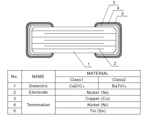 Internal architecture of theCGA5L1X7R1H106K160AC