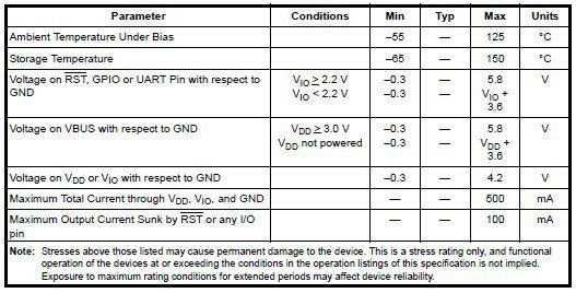 Max electrical specs for the CP2104