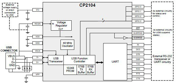 System-level view of the CP2104
